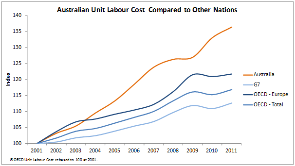 Australian unit labour cost compared to other nations