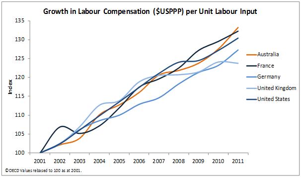 Growth in labour compensation per unit labour output