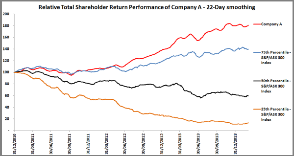 Total Shareholder Return Performance