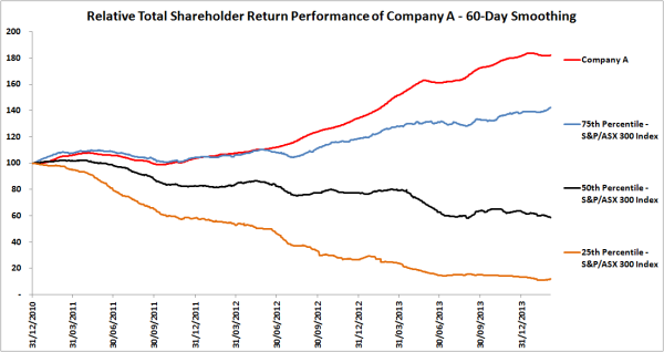 Relative Total Shareholder Return Performance Company B 60-day smoothing