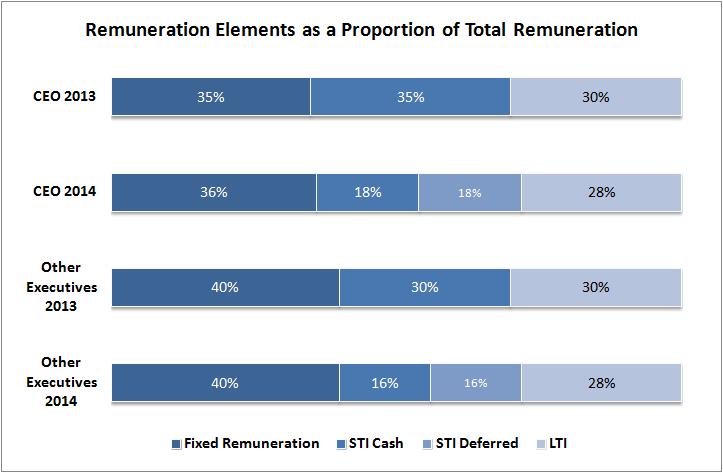 Remuneration Report 5