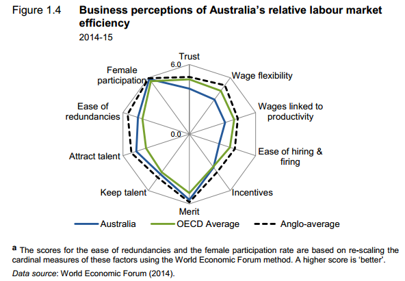 Business perceptions of labour market efficiency