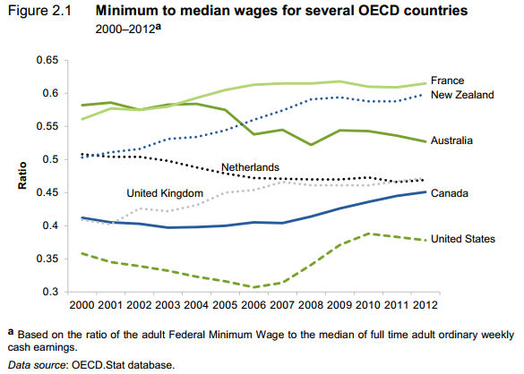 Minimum to Median wages OECD