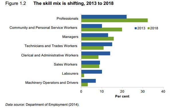 Skill mix is shifting