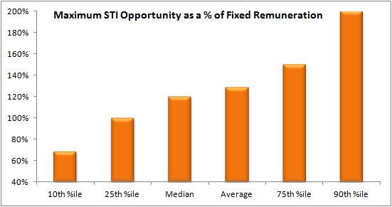 Maximum STI Opportunity top 100