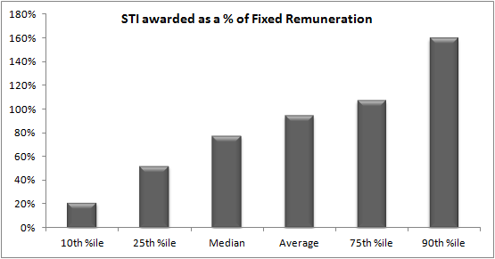 STI Awarded as a percentage of fixed remuneration top 100