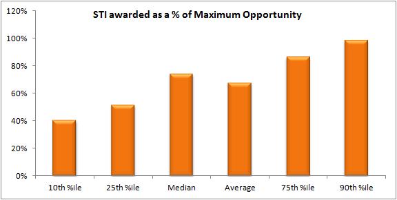 STI awarded as a percentage of maximum top 100