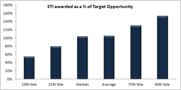 STI awarded as a percentage of target top 100