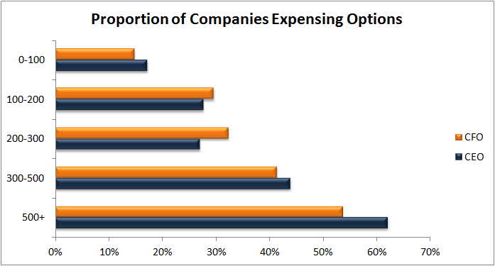 Option grants by Company Size