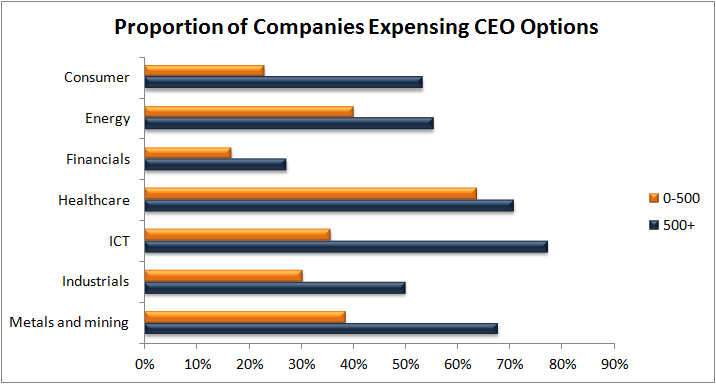 CEO Option Grants by Sector
