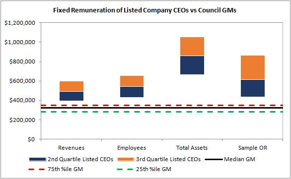 Council comparison 1