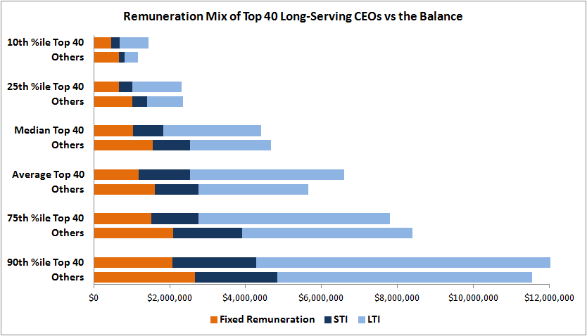 Remuneration Mix Top 40
