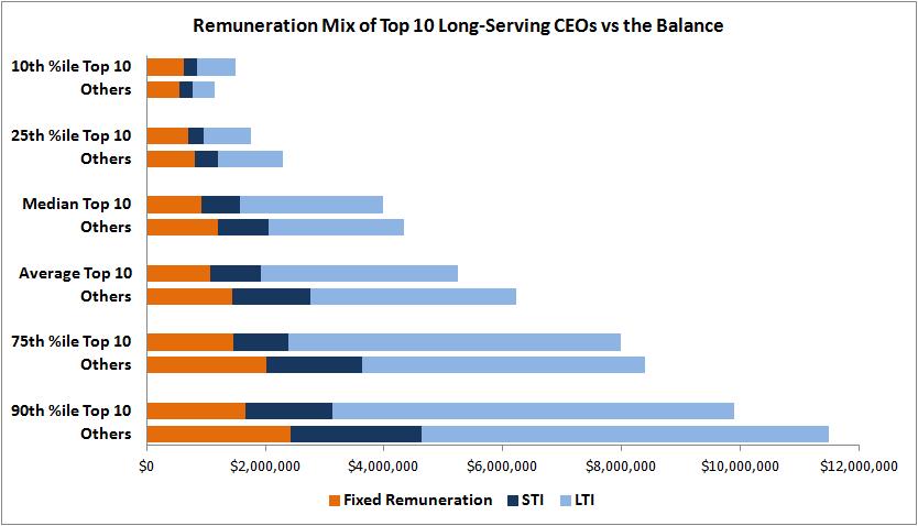 Top Ten remuneration mix