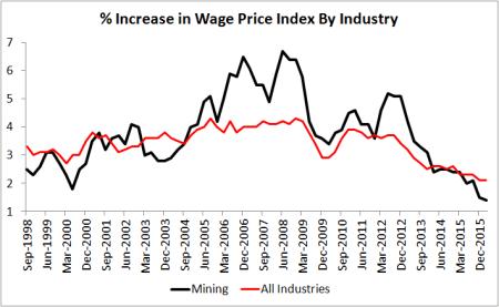 WPI Index Mining 2