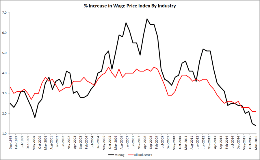 WPI Index Mining