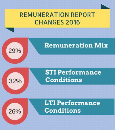 remuneration-report-changes