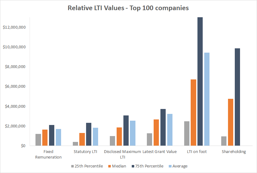 Long term incentive values top 100 companies Australia