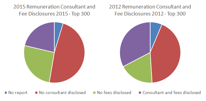 Remuneration Recommendations top Australian Companies