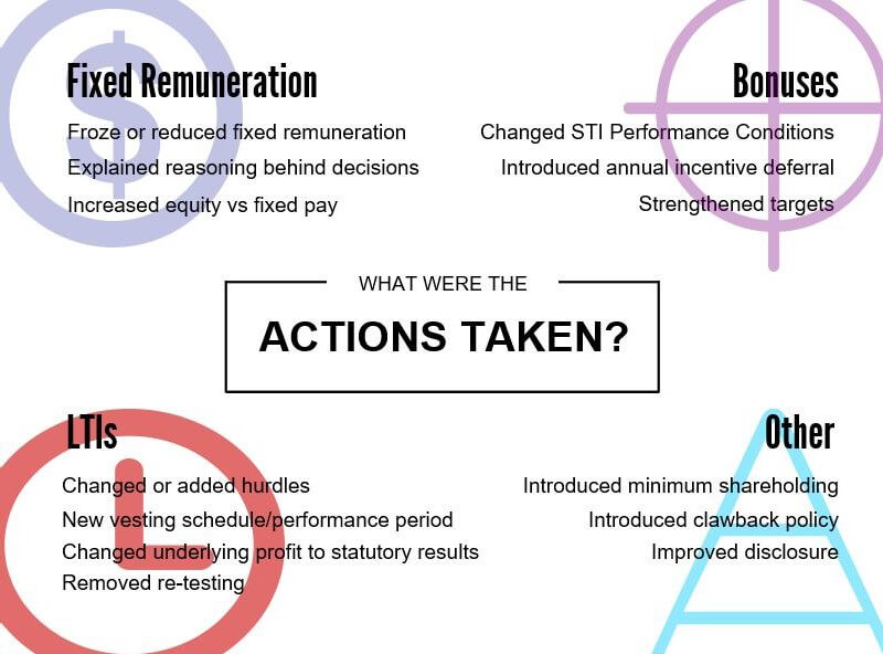 Actions taken following 2015 remuneration report strikes