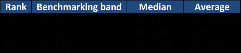 Benchmarking using rank