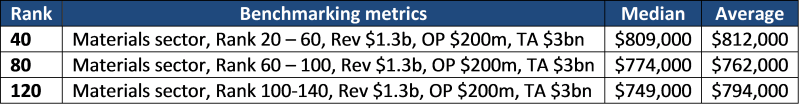 Industry specific benchmarking with two metrics