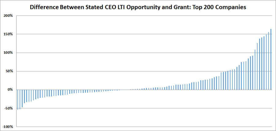 LTI grant versus opportunity