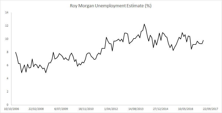 Roy Morgan Estimate of Unemployment